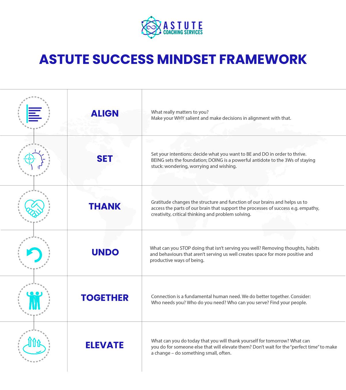 ASTUTE-Success-Mindset-framework